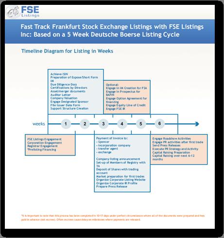 FSE Listings Package
