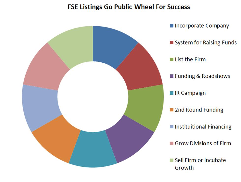 FSE Listings Go Public Process for Frankfurt Stock Exchange Listings